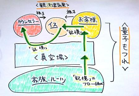 「記憶」のフローの図